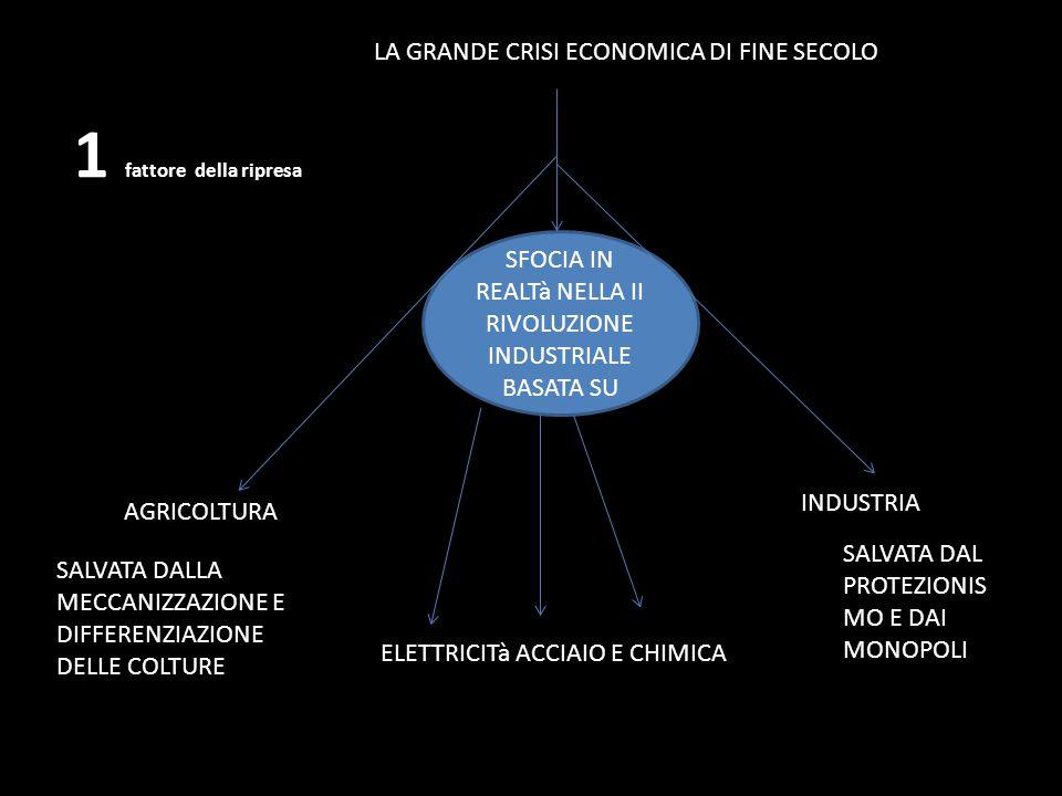 LA GRANDE CRISI ECONOMICA DI FINE SECOLO AGRICOLTURA INDUSTRIA SALVATA DALLA MECCANIZZAZIONE E DIFFERENZIAZIONE DELLE COLTURE SALVATA DAL PROTEZIONIS MO E DAI MONOPOLI SFOCIA IN REALTà NELLA II RIVOLUZIONE INDUSTRIALE BASATA SU ELETTRICITà ACCIAIO E CHIMICA 1 fattore della ripresa