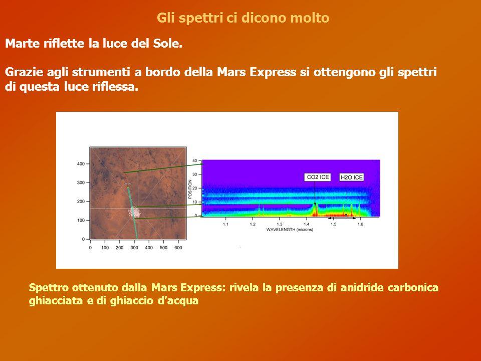 Conoscere l'atmosfera Immagine realizzata al computer con i dati di SPICAM: i differenti colori indicano i diversi gas presenti nell'atmosfera marziana Grazie a SPICAM possiamo capire quali gas costituiscono la tenue atmosfera di Marte.