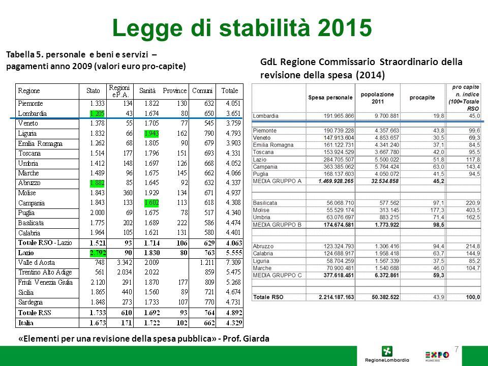 Legge di stabilità 2015 Tabella 5. personale e beni e servizi – pagamenti anno 2009 (valori euro pro-capite) GdL Regione Commissario Straordinario del