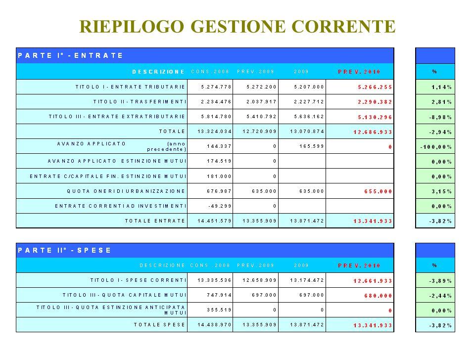 RIEPILOGO GESTIONE CORRENTE