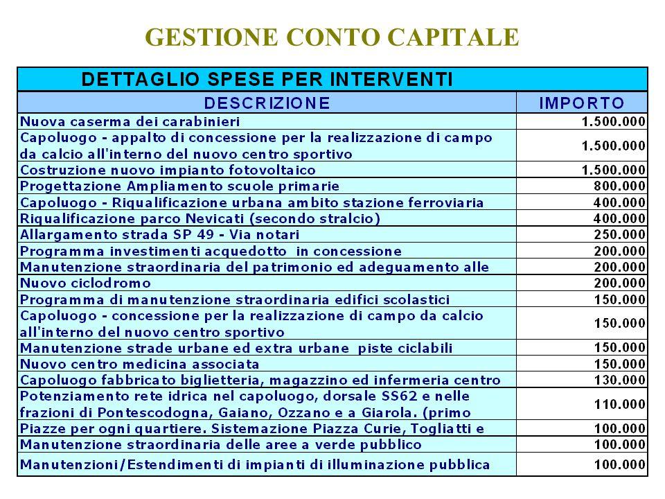 GESTIONE CONTO CAPITALE