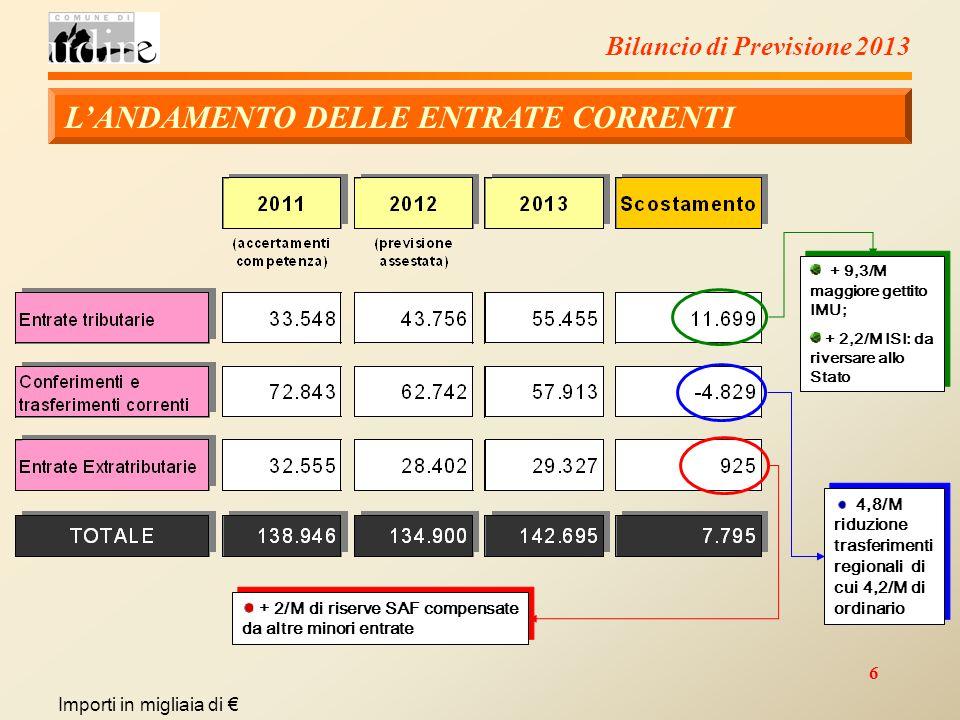 6 Importi in migliaia di € 4,8/M riduzione trasferimenti regionali di cui 4,2/M di ordinario + 2/M di riserve SAF compensate da altre minori entrate Bilancio di Previsione 2013 L'ANDAMENTO DELLE ENTRATE CORRENTI + 9,3/M maggiore gettito IMU; + 2,2/M ISI: da riversare allo Stato + 9,3/M maggiore gettito IMU; + 2,2/M ISI: da riversare allo Stato