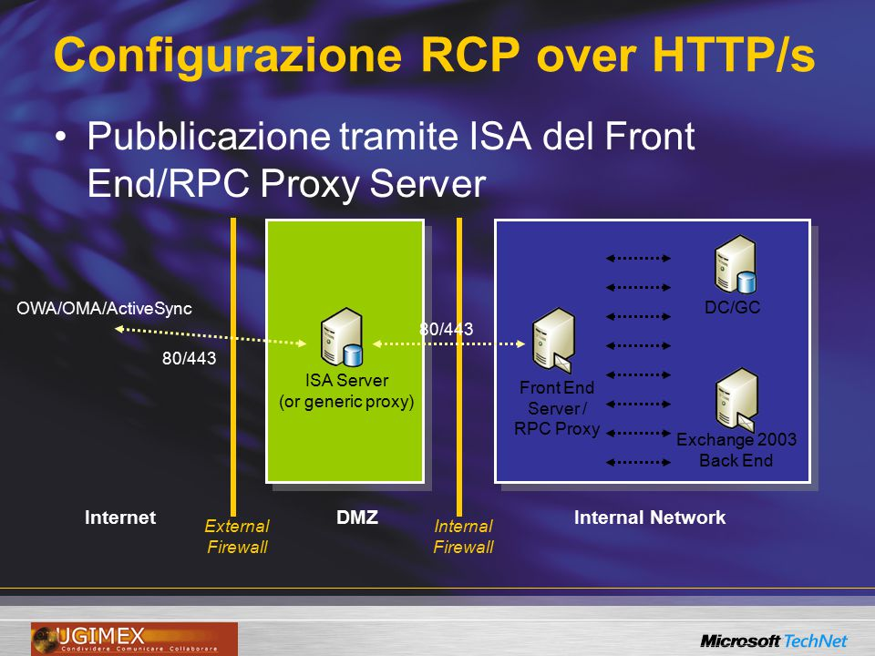 Configurazione RCP over HTTP/s Pubblicazione tramite ISA del Front End/RPC Proxy Server Internal NetworkDMZInternet External Firewall Internal Firewall ISA Server (or generic proxy) Front End Server / RPC Proxy OWA/OMA/ActiveSync 80/443 DC/GCExchange 2003 Back End