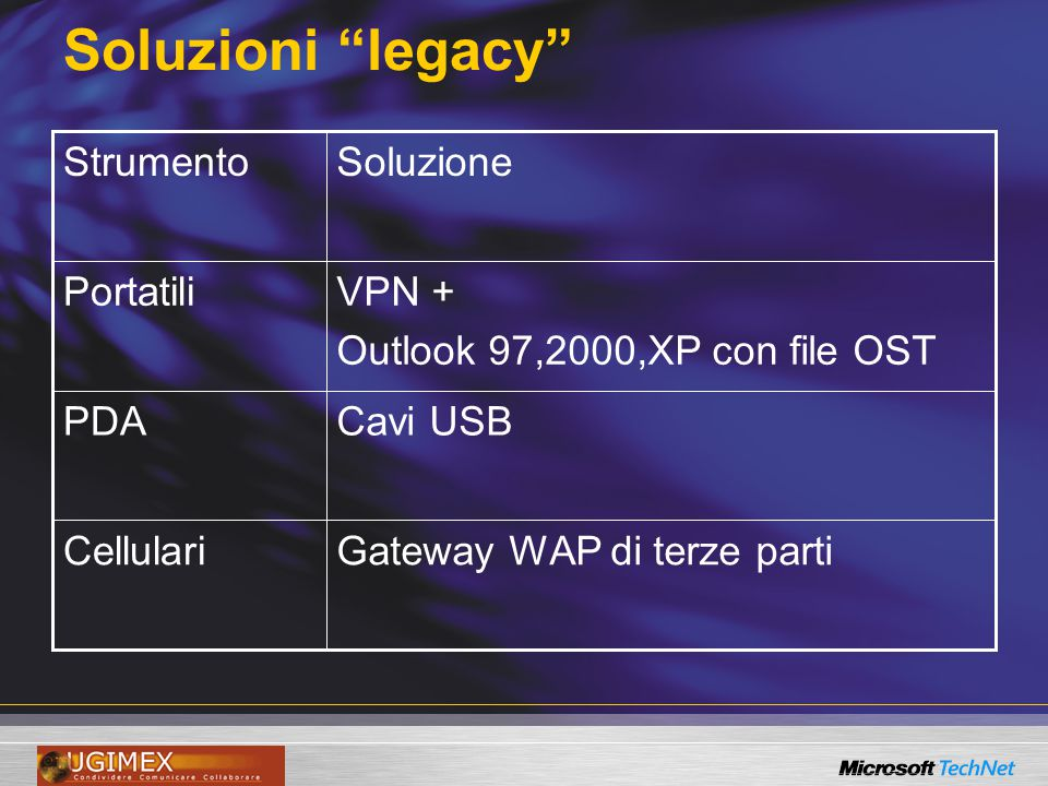 Soluzioni legacy Gateway WAP di terze partiCellulari Cavi USBPDA VPN + Outlook 97,2000,XP con file OST Portatili SoluzioneStrumento