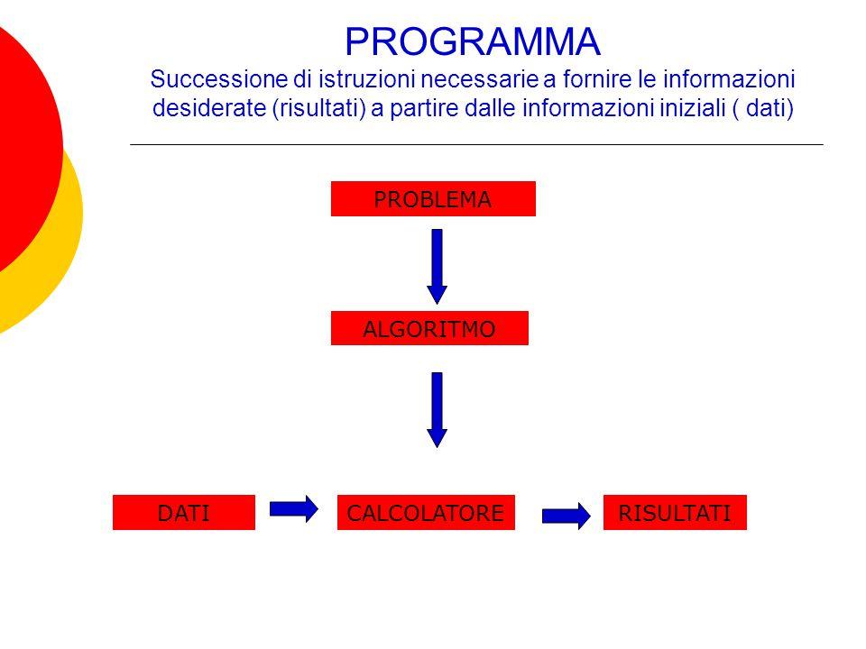 PROGRAMMA Successione di istruzioni necessarie a fornire le informazioni desiderate (risultati) a partire dalle informazioni iniziali ( dati) PROBLEMA