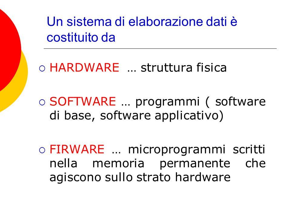 Un sistema di elaborazione dati è costituito da  HARDWARE … struttura fisica  SOFTWARE … programmi ( software di base, software applicativo)  FIRWA