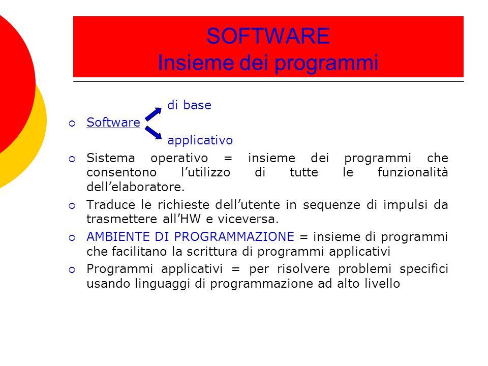 SOFTWARE Insieme dei programmi di base  Software applicativo  Sistema operativo = insieme dei programmi che consentono l'utilizzo di tutte le funzio