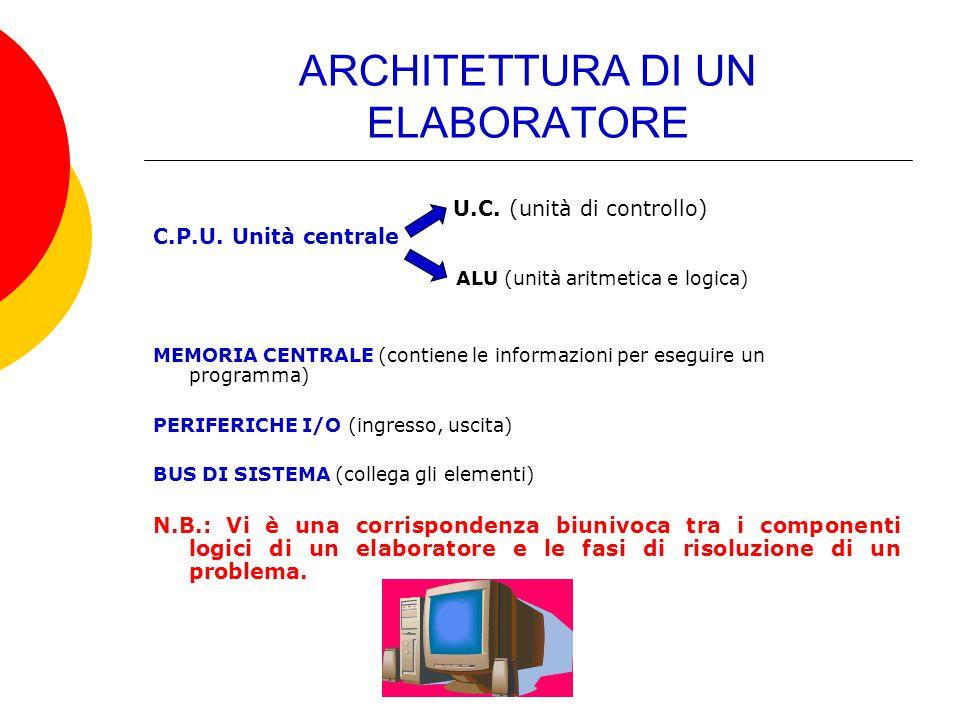 ARCHITETTURA DI UN ELABORATORE U.C. (unità di controllo) C.P.U. Unità centrale ALU (unità aritmetica e logica) MEMORIA CENTRALE (contiene le informazi