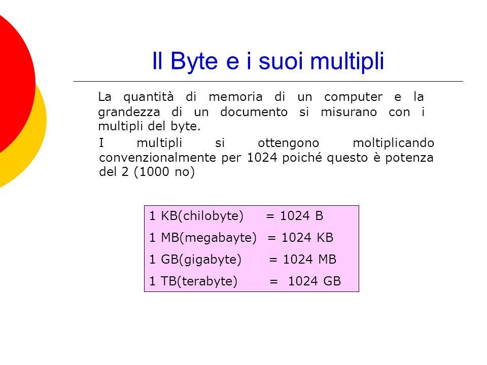 Il Byte e i suoi multipli La quantità di memoria di un computer e la grandezza di un documento si misurano con i multipli del byte. I multipli si otte