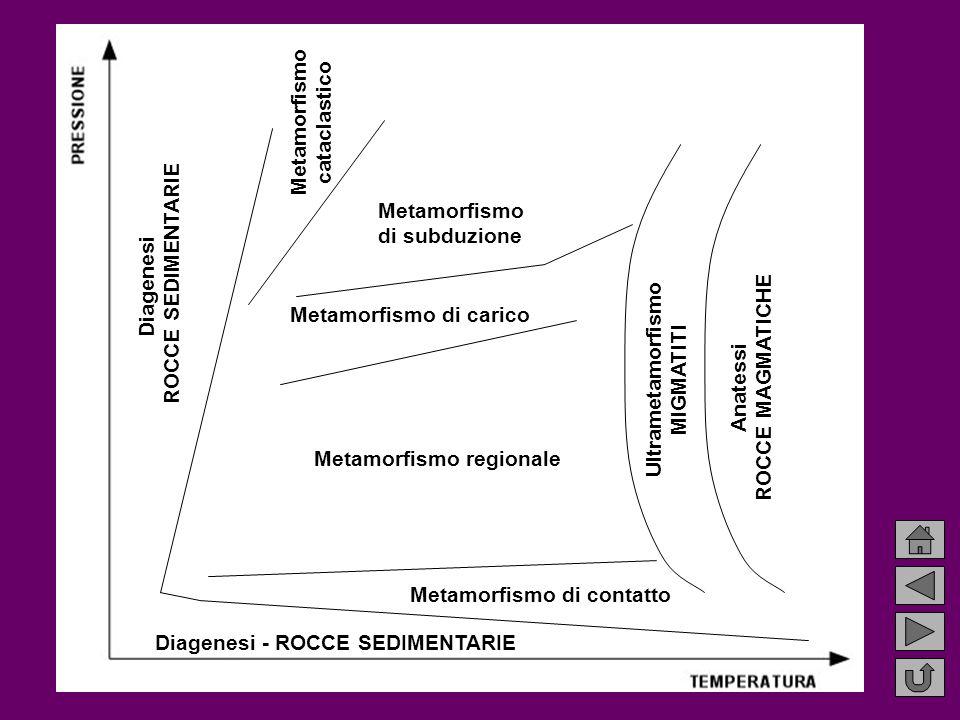 Metamorfismo di subduzione Metamorfismo di carico Metamorfismo regionale Ultrametamorfismo MIGMATITI Anatessi ROCCE MAGMATICHE Diagenesi - ROCCE SEDIMENTARIE Diagenesi ROCCE SEDIMENTARIE Metamorfismo cataclastico Metamorfismo di contatto