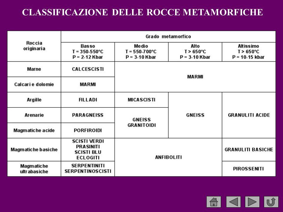 CLASSIFICAZIONE DELLE ROCCE METAMORFICHE