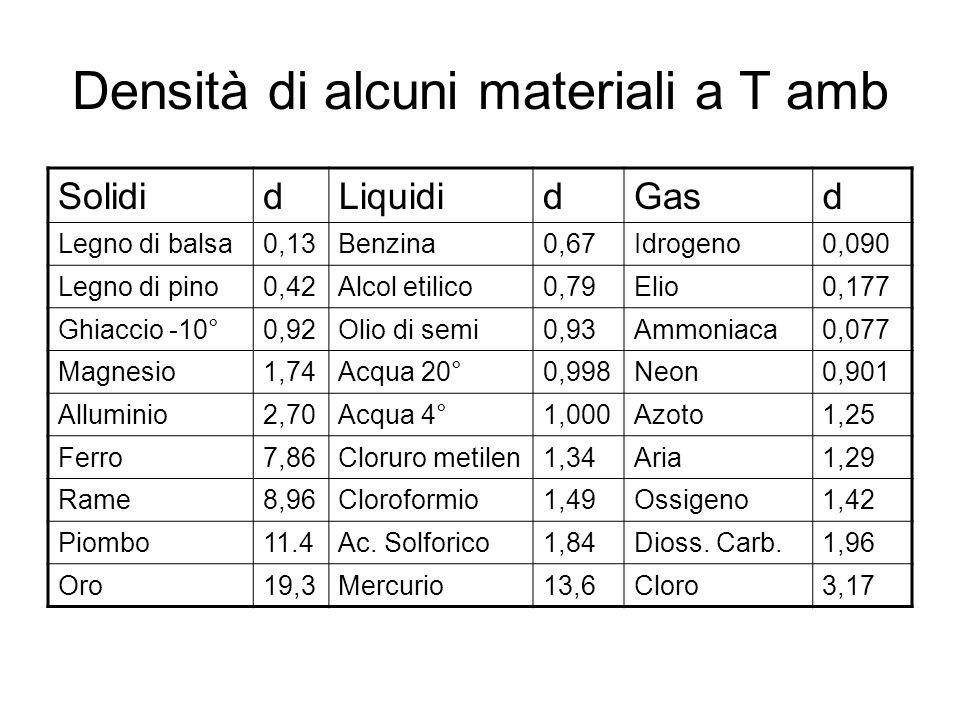 Densità di alcuni materiali a T amb SolididLiquididGasd Legno di balsa0,13Benzina0,67Idrogeno0,090 Legno di pino0,42Alcol etilico0,79Elio0,177 Ghiacci