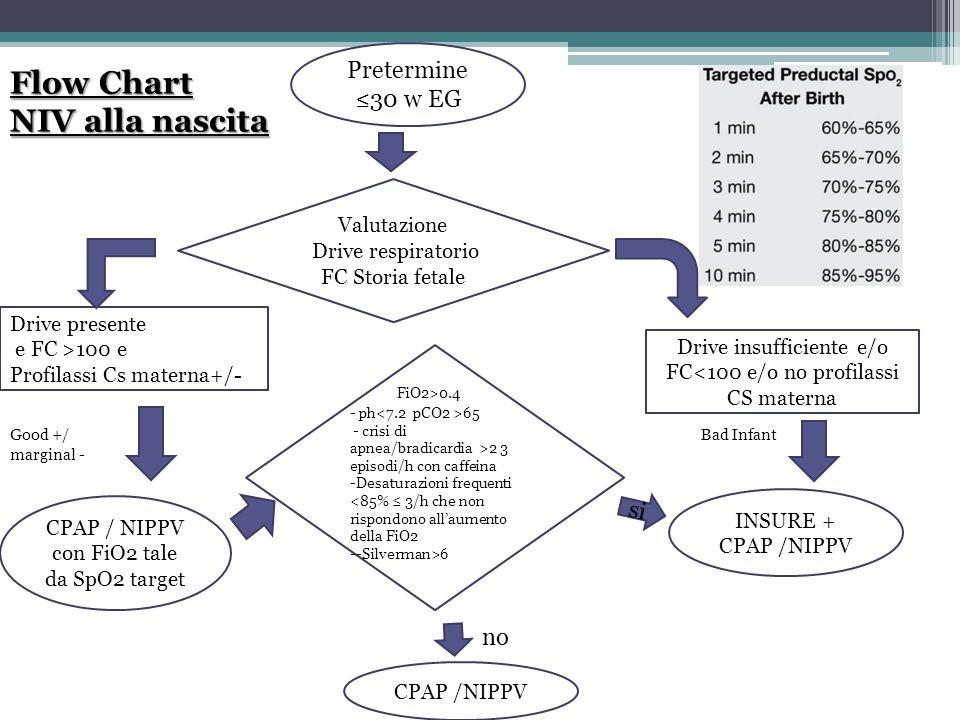 Flow Chart NIV alla nascita Pretermine ≤30 w EG Drive insufficiente e/o FC<100 e/o no profilassi CS materna Drive presente e FC >100 e Profilassi Cs m