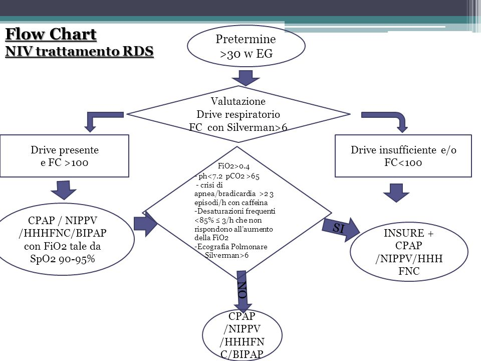Flow Chart NIV trattamento RDS Drive insufficiente e/o FC<100 Drive presente e FC >100 Valutazione Drive respiratorio FC con Silverman>6 CPAP / NIPPV