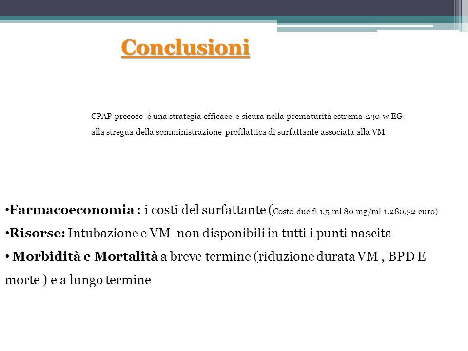 Conclusioni Farmacoeconomia : i costi del surfattante ( Costo due fl 1,5 ml 80 mg/ml 1.280,32 euro) Risorse: Intubazione e VM non disponibili in tutti