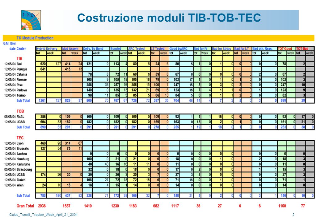 Guido_Tonelli _Tracker_Week_April_21_ 200433 Perche' non si vede nulla nel test dei sensori.