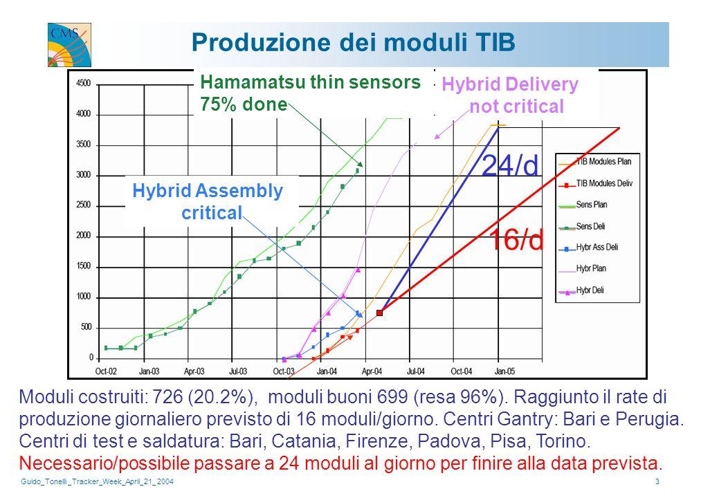 Guido_Tonelli _Tracker_Week_April_21_ 20043 Produzione dei moduli TIB Moduli costruiti: 726 (20.2%), moduli buoni 699 (resa 96%). Raggiunto il rate di