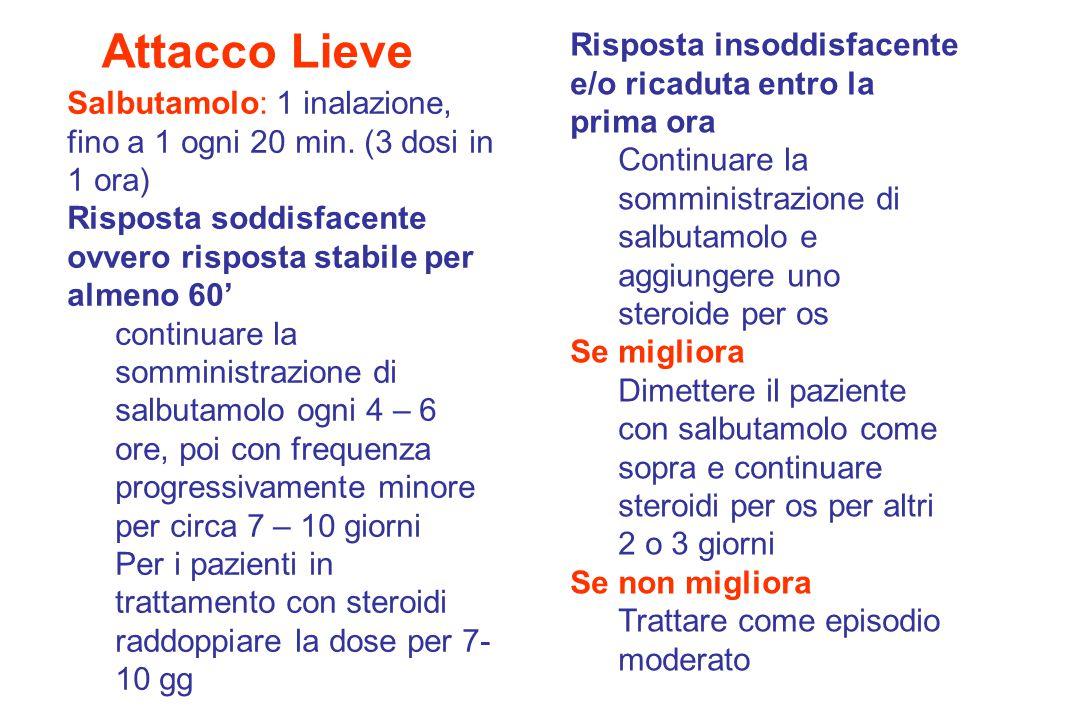 Attacco Lieve Salbutamolo: 1 inalazione, fino a 1 ogni 20 min.