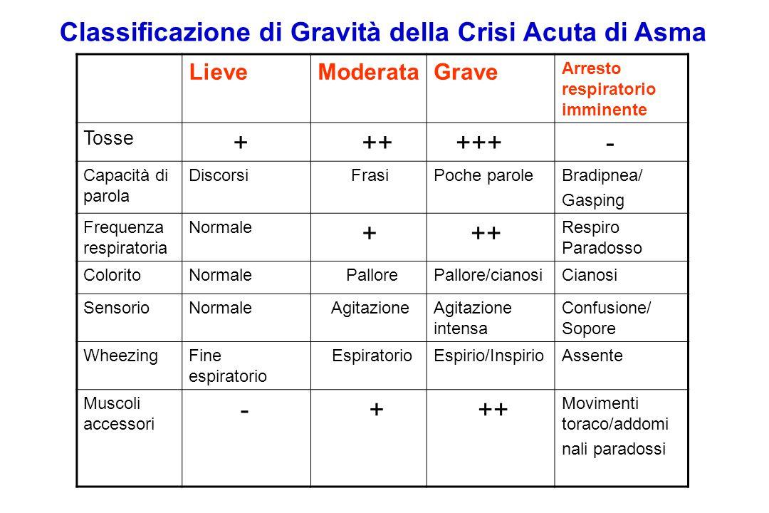 CAUSES OF CHRONIC URTICARIA  Autoimmune  Idiopathic  Urticarial Vasculitis