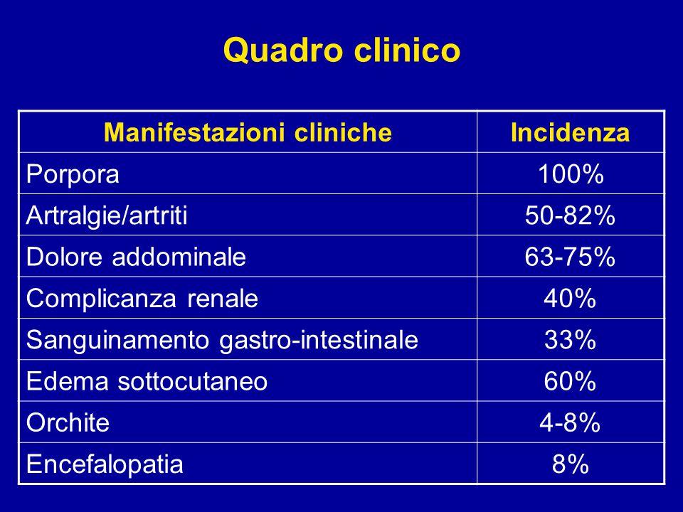 Quadro clinico Manifestazioni clinicheIncidenza Porpora100% Artralgie/artriti50-82% Dolore addominale63-75% Complicanza renale40% Sanguinamento gastro-intestinale33% Edema sottocutaneo60% Orchite4-8% Encefalopatia8%