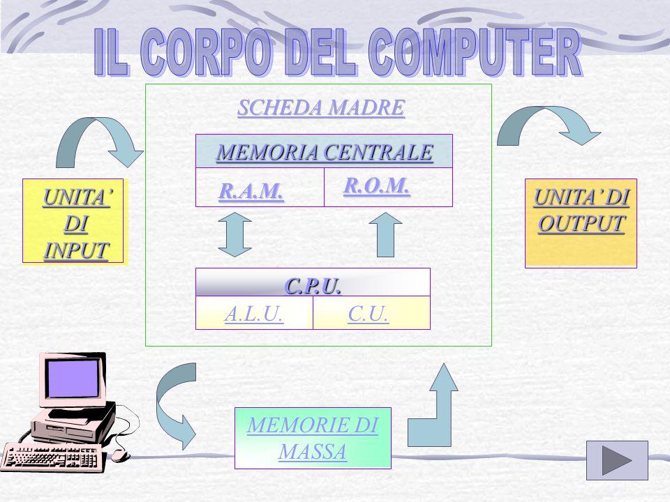 UNITA' CENTRALE Motherboard (scheda madre) Alimentatore Hard Disk Lettore Floppy disk Lettore CD Rom e/o masterizzatore