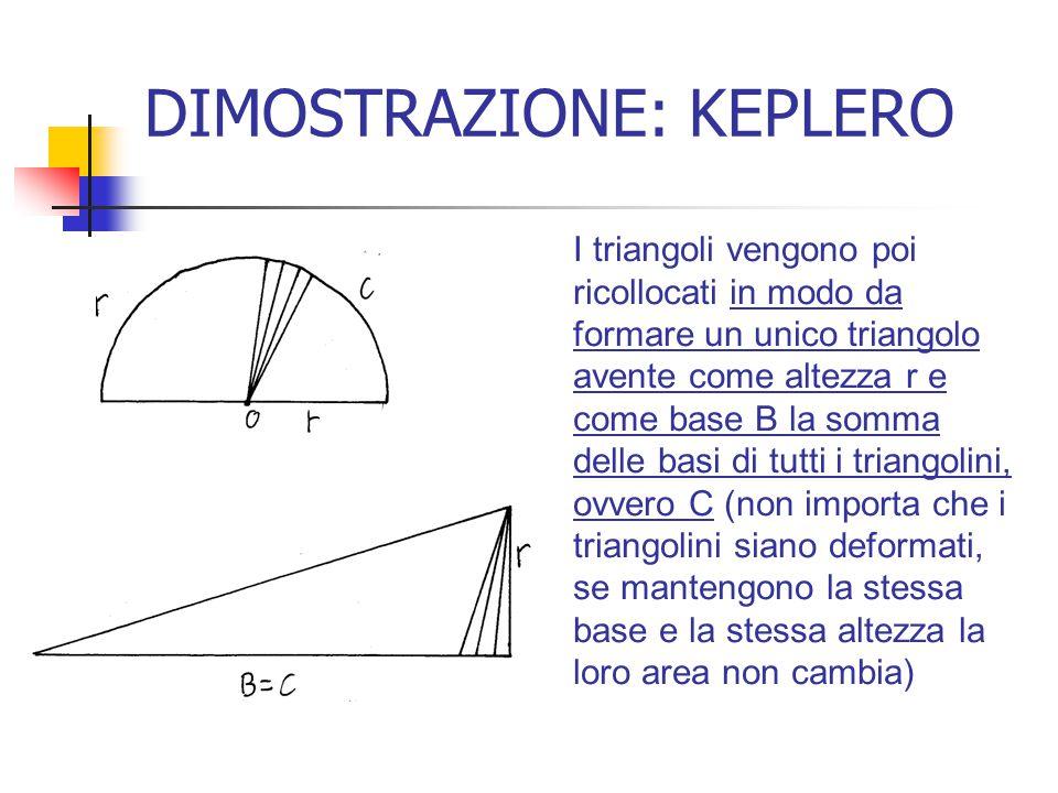 DIMOSTRAZIONE: KEPLERO I triangoli vengono poi ricollocati in modo da formare un unico triangolo avente come altezza r e come base B la somma delle ba