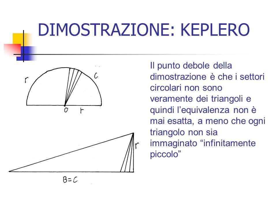 DIMOSTRAZIONE: KEPLERO Il punto debole della dimostrazione è che i settori circolari non sono veramente dei triangoli e quindi l'equivalenza non è mai