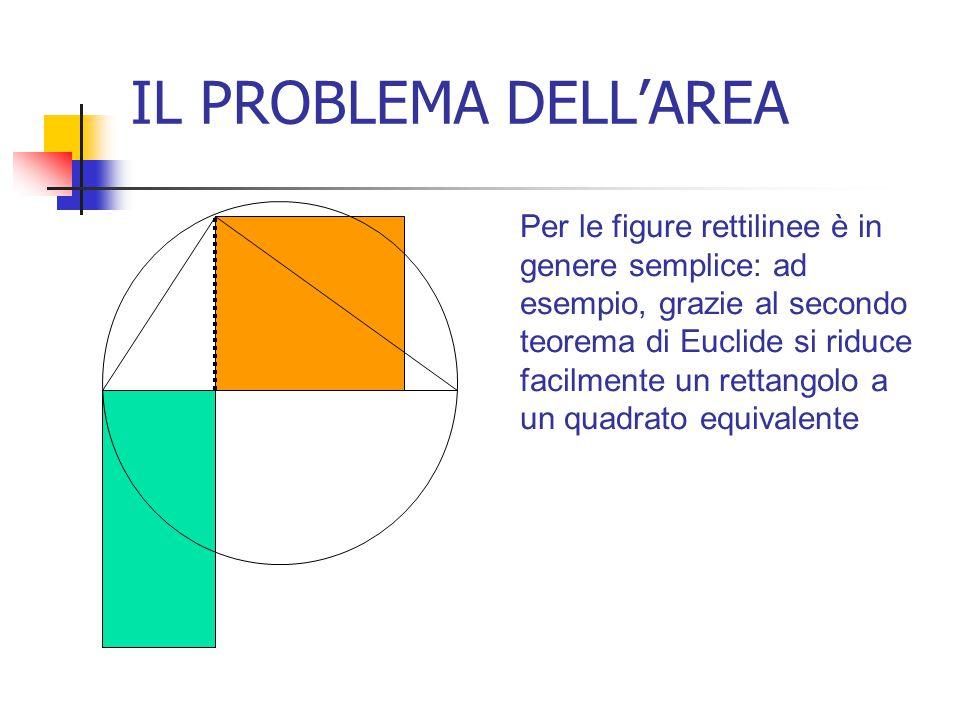 IL PROBLEMA DELL'AREA Per le figure rettilinee è in genere semplice: ad esempio, grazie al secondo teorema di Euclide si riduce facilmente un rettango
