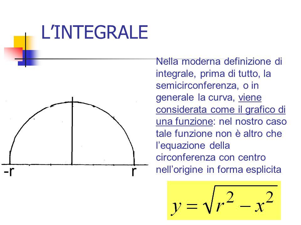 L'INTEGRALE Nella moderna definizione di integrale, prima di tutto, la semicirconferenza, o in generale la curva, viene considerata come il grafico di
