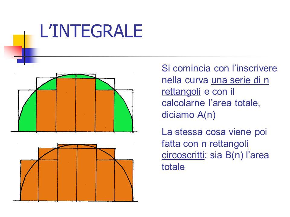 L'INTEGRALE Si comincia con l'inscrivere nella curva una serie di n rettangoli e con il calcolarne l'area totale, diciamo A(n) La stessa cosa viene po