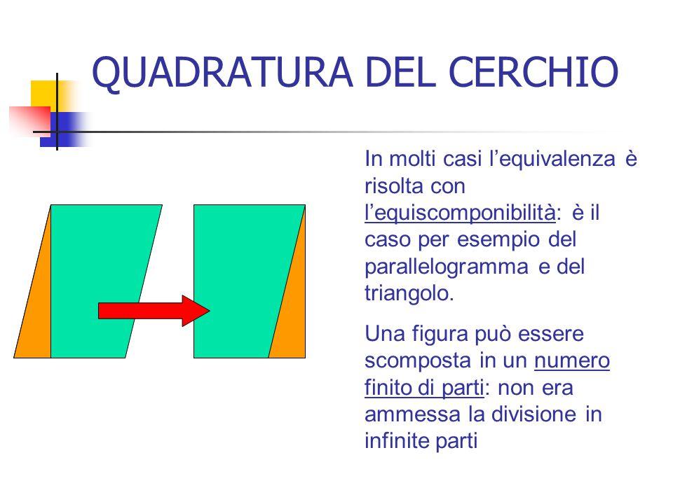 QUADRATURA DEL CERCHIO In molti casi l'equivalenza è risolta con l'equiscomponibilità: è il caso per esempio del parallelogramma e del triangolo. Una