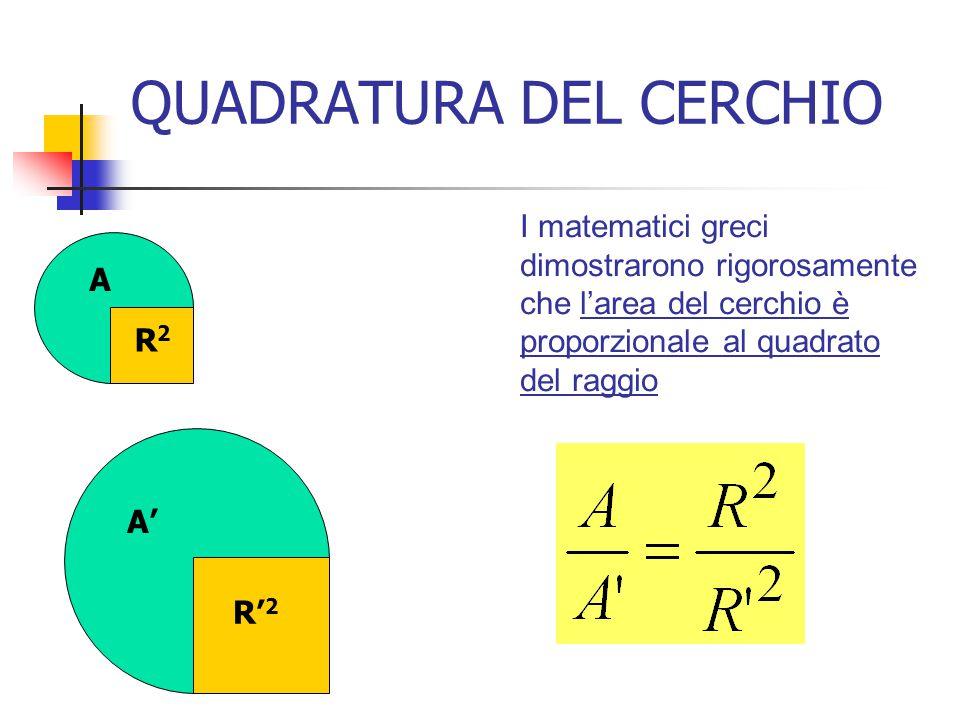 QUADRATURA DEL CERCHIO I matematici greci dimostrarono rigorosamente che l'area del cerchio è proporzionale al quadrato del raggio A A' R2R2 R' 2