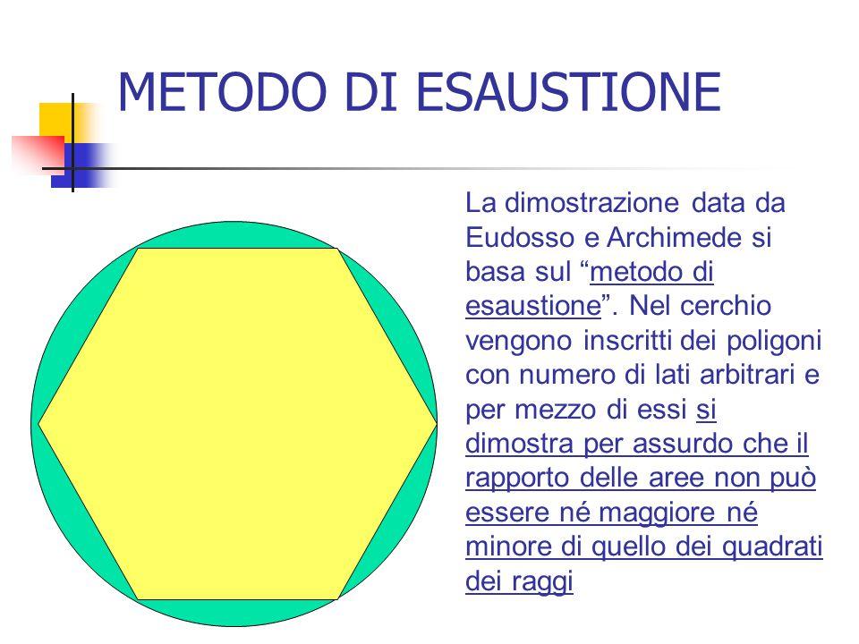 """METODO DI ESAUSTIONE La dimostrazione data da Eudosso e Archimede si basa sul """"metodo di esaustione"""". Nel cerchio vengono inscritti dei poligoni con n"""