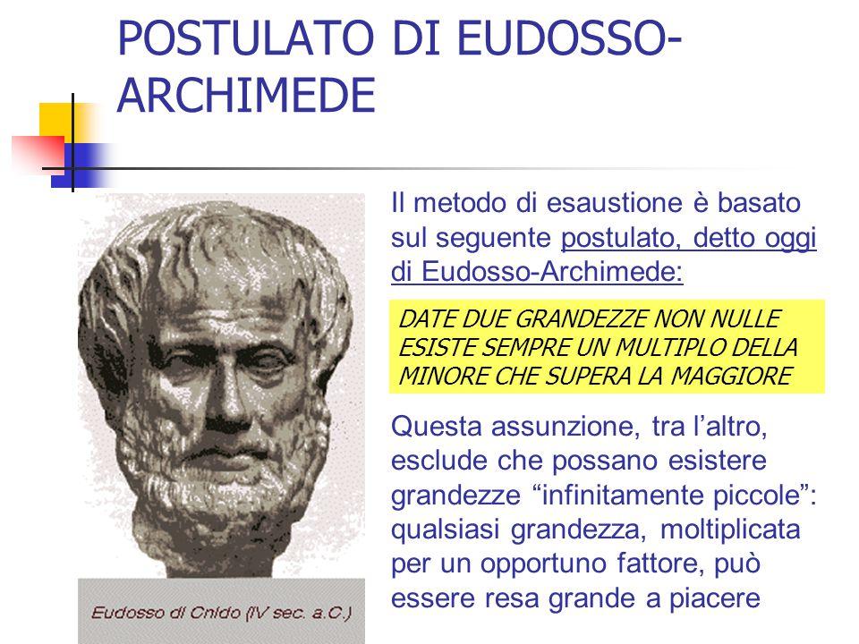 POSTULATO DI EUDOSSO- ARCHIMEDE Il metodo di esaustione è basato sul seguente postulato, detto oggi di Eudosso-Archimede: Questa assunzione, tra l'alt