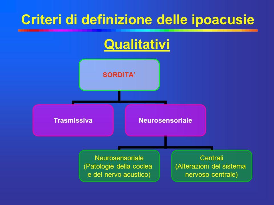 Criteri di definizione delle ipoacusie SORDITA' TrasmissivaNeurosensoriale (Patologie della coclea e del nervo acustico) Centrali (Alterazioni del sis