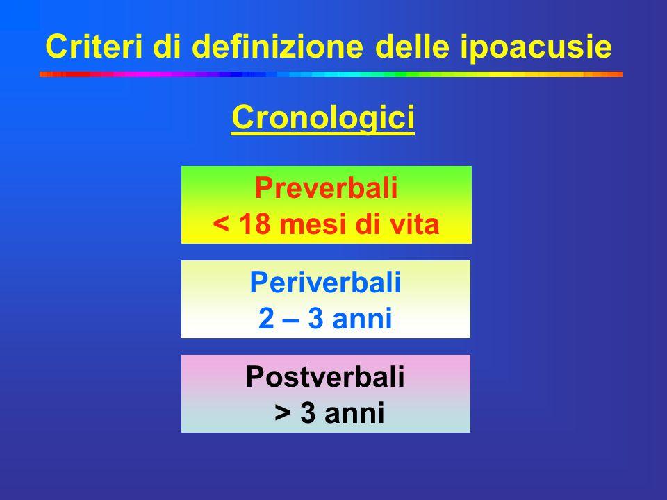 Criteri di definizione delle ipoacusie Cronologici Postverbali > 3 anni Preverbali < 18 mesi di vita Periverbali 2 – 3 anni