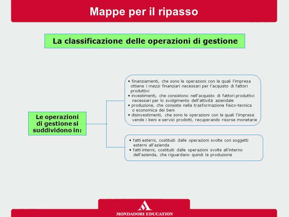 Mappe per il ripasso La classificazione delle operazioni di gestione fatti esterni, costituiti dalle operazioni svolte con soggetti esterni all'aziend