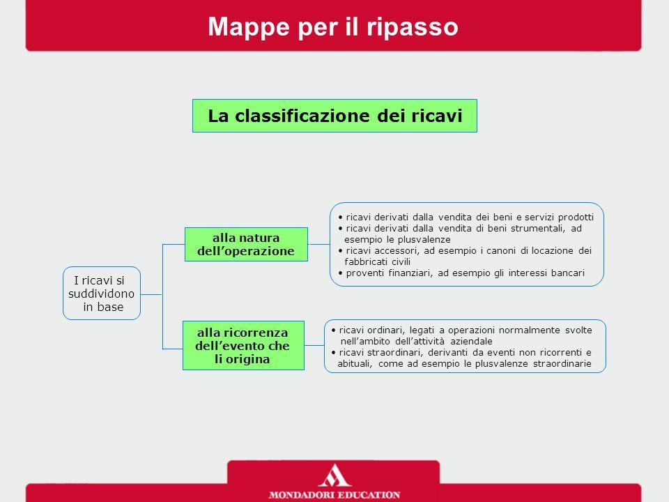 Mappe per il ripasso La classificazione dei ricavi I ricavi si suddividono in base ricavi derivati dalla vendita dei beni e servizi prodotti ricavi de
