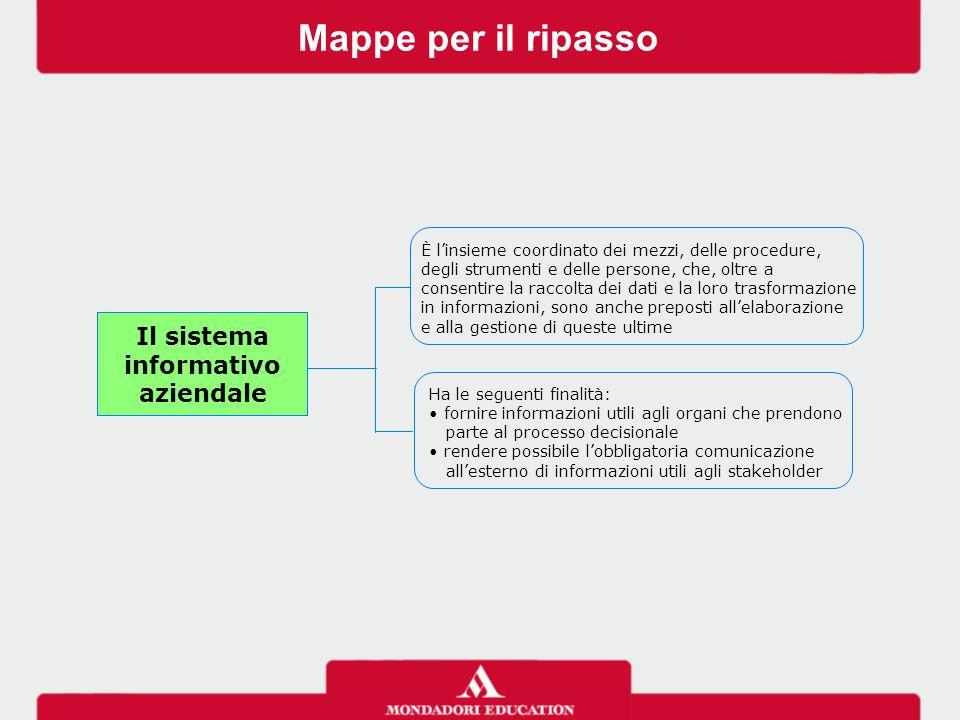 Mappe per il ripasso Il sistema informativo aziendale Ha le seguenti finalità: fornire informazioni utili agli organi che prendono parte al processo d