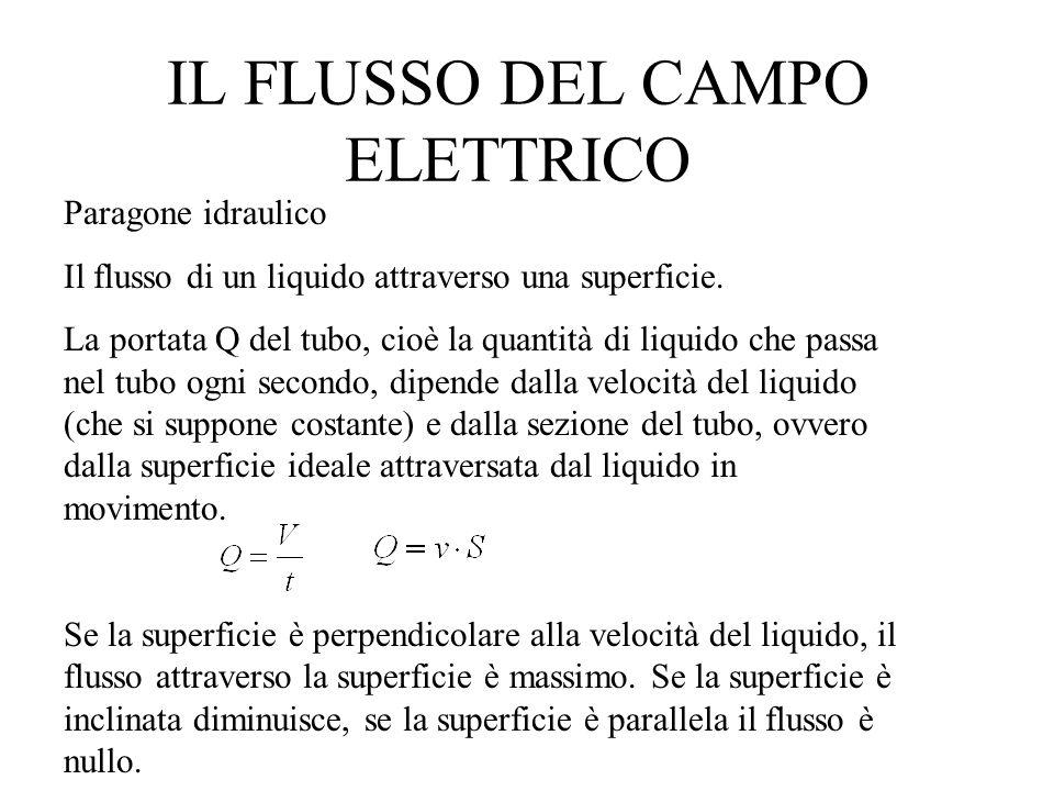 IL FLUSSO DEL CAMPO ELETTRICO Paragone idraulico Il flusso di un liquido attraverso una superficie. La portata Q del tubo, cioè la quantità di liquido
