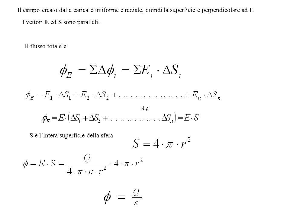 Il campo creato dalla carica è uniforme e radiale, quindi la superficie è perpendicolare ad E I vettori E ed S sono paralleli. Il flusso totale è: S è