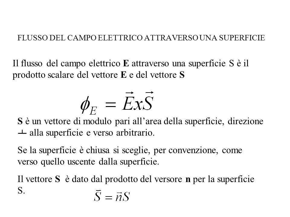 FLUSSO DEL CAMPO ELETTRICO ATTRAVERSO UNA SUPERFICIE Il flusso del campo elettrico E attraverso una superficie S è il prodotto scalare del vettore E e