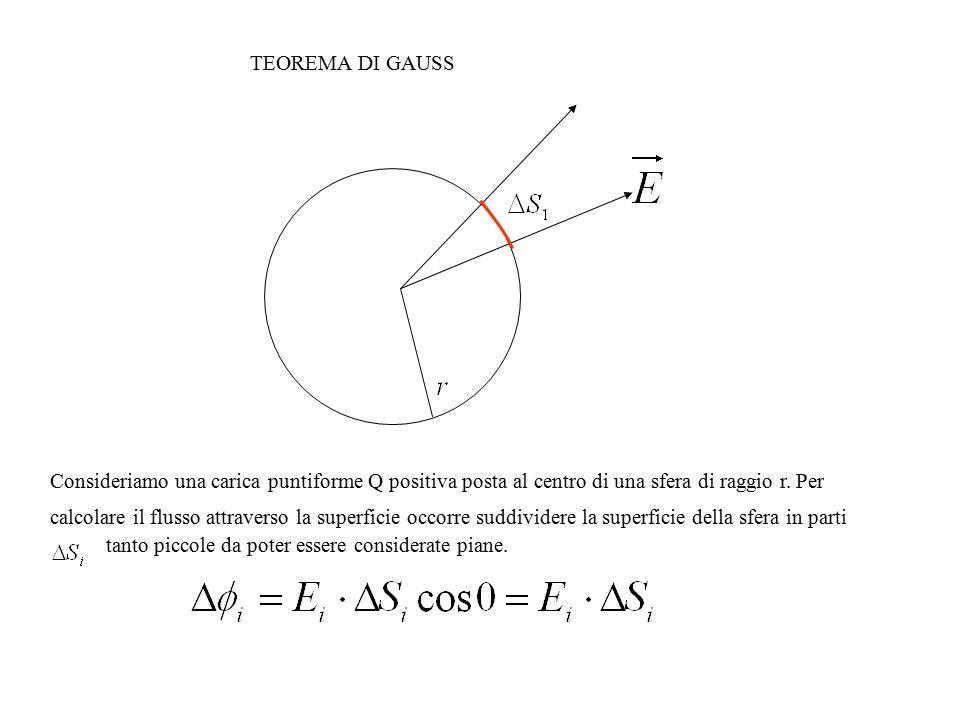 Consideriamo una carica puntiforme Q positiva posta al centro di una sfera di raggio r. Per calcolare il flusso attraverso la superficie occorre suddi