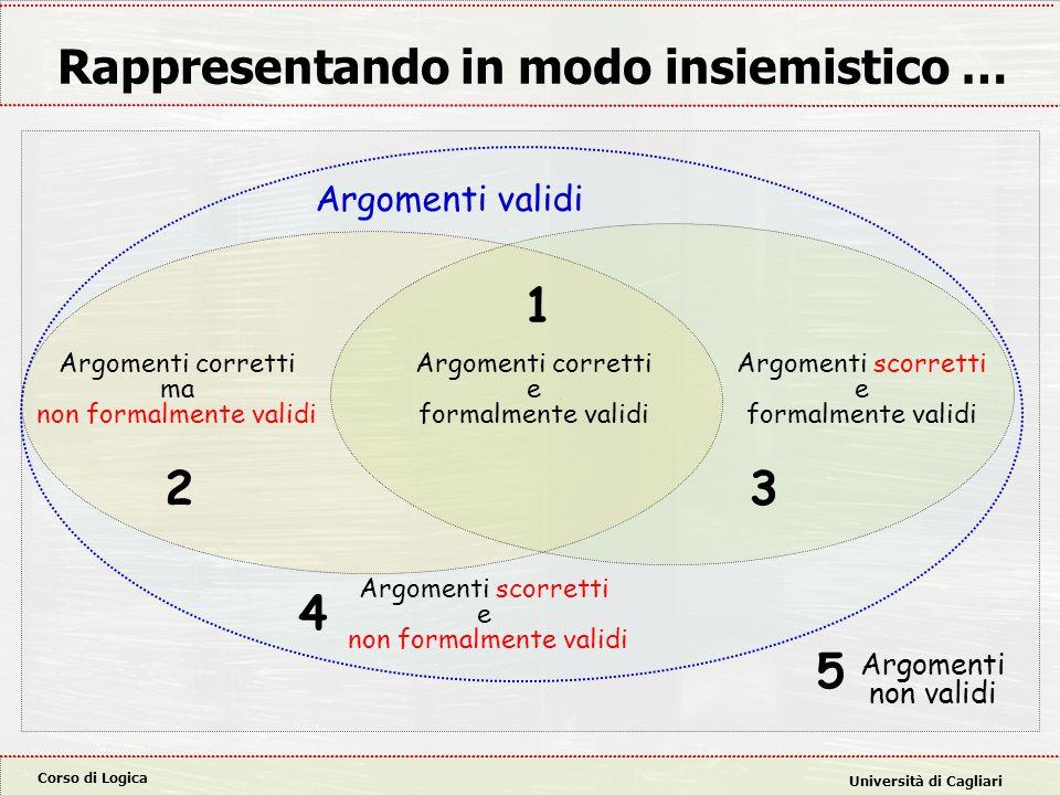 Corso di Logica Università di Cagliari Rappresentando in modo insiemistico … Argomenti validi Argomenti non validi Argomenti corretti e formalmente va