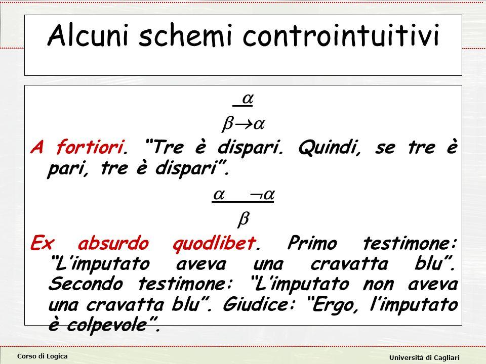 "Corso di Logica Università di Cagliari Alcuni schemi controintuitivi   A fortiori. ""Tre è dispari. Quindi, se tre è pari, tre è dispari"".    E"