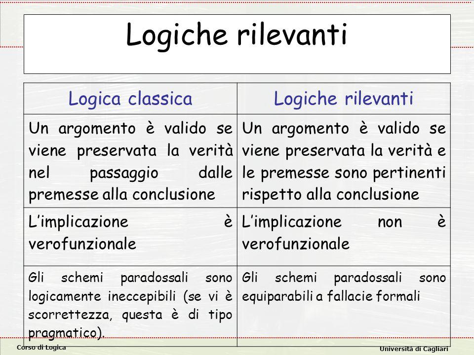 Corso di Logica Università di Cagliari Logiche rilevanti Logica classicaLogiche rilevanti Un argomento è valido se viene preservata la verità nel pass