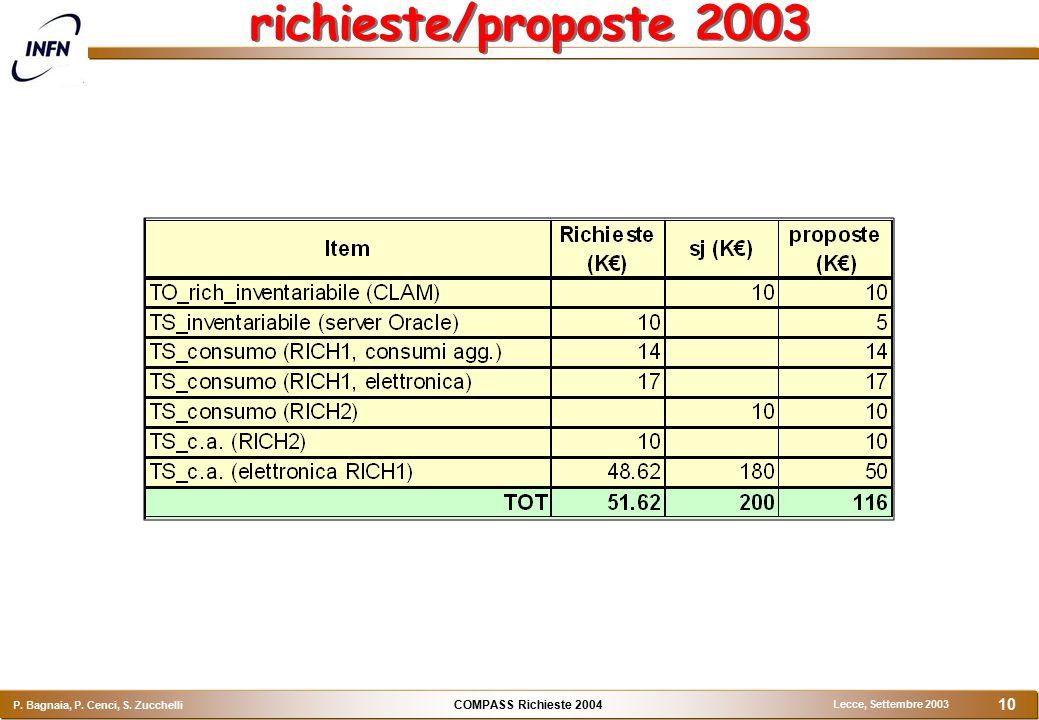COMPASS Richieste 2004 P. Bagnaia, P. Cenci, S. Zucchelli Lecce, Settembre 2003 10 richieste/proposte 2003
