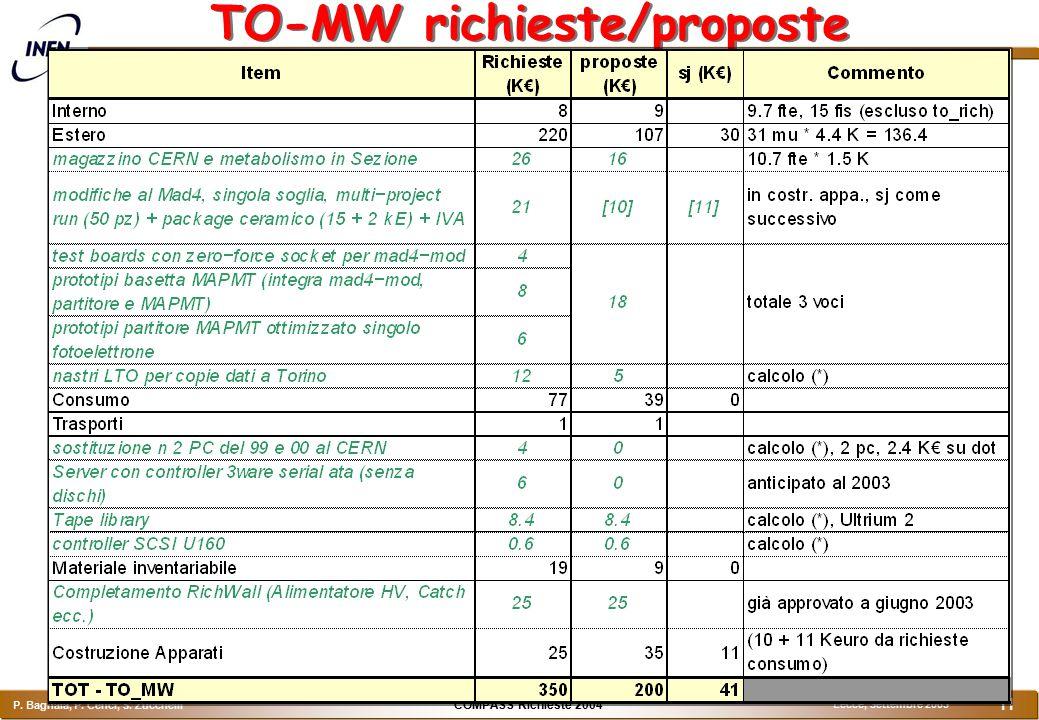 COMPASS Richieste 2004 P. Bagnaia, P. Cenci, S. Zucchelli Lecce, Settembre 2003 11 TO-MW richieste/proposte