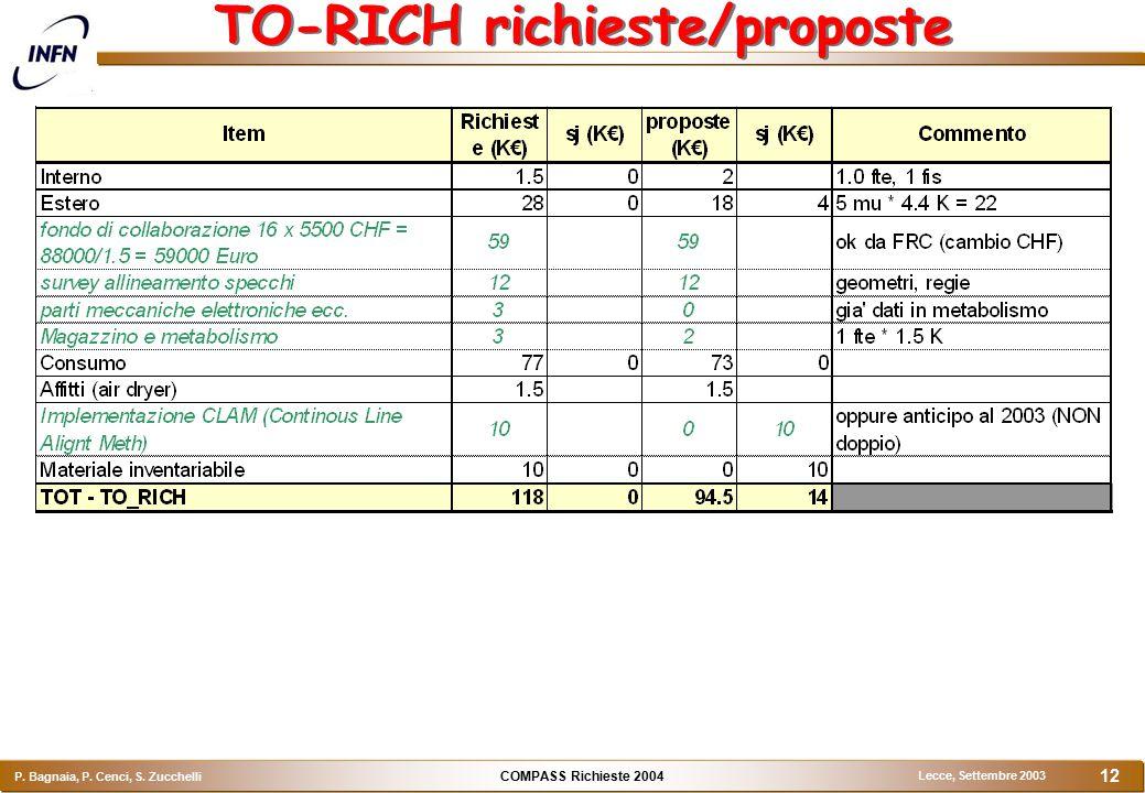 COMPASS Richieste 2004 P. Bagnaia, P. Cenci, S. Zucchelli Lecce, Settembre 2003 12 TO-RICH richieste/proposte