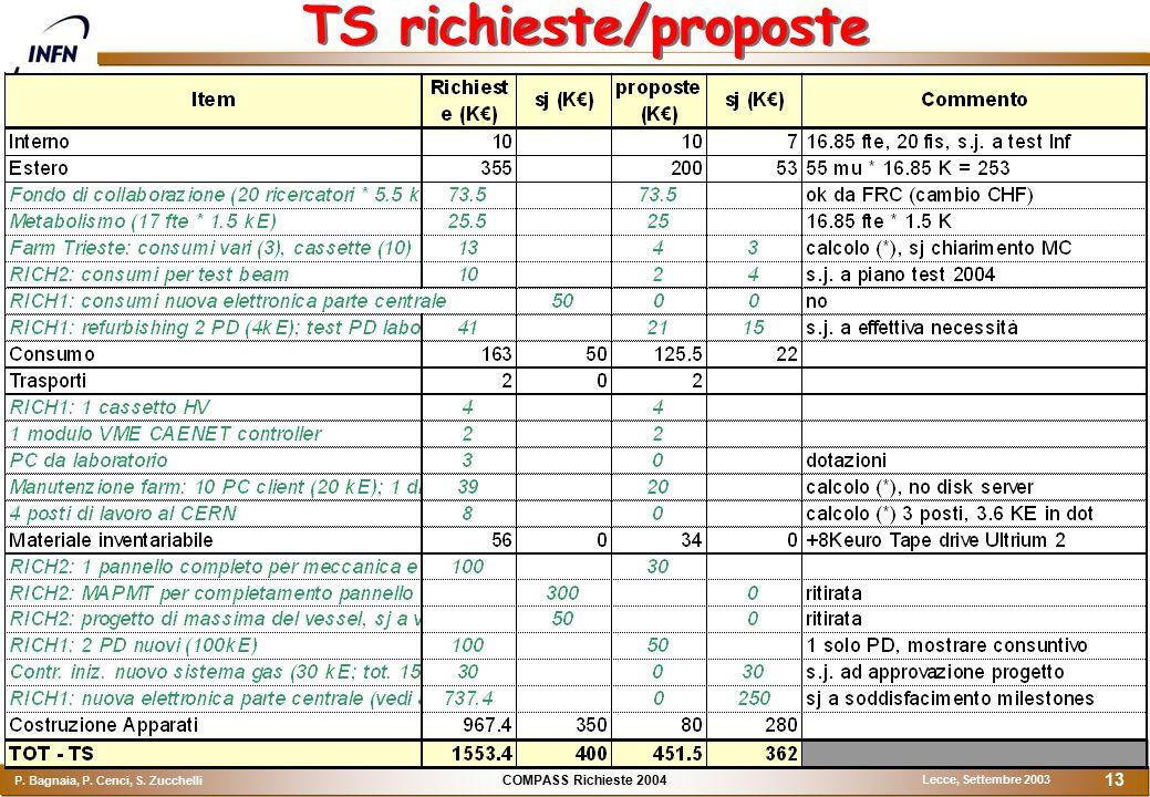 COMPASS Richieste 2004 P. Bagnaia, P. Cenci, S. Zucchelli Lecce, Settembre 2003 13 TS richieste/proposte